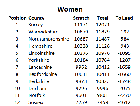 inter counties women's results